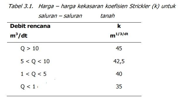 strickler-tanah