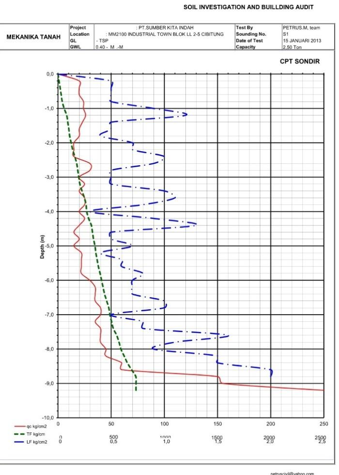Data Tanah Tugas Besar Pondasi Ir Darmadi Mt S Blog