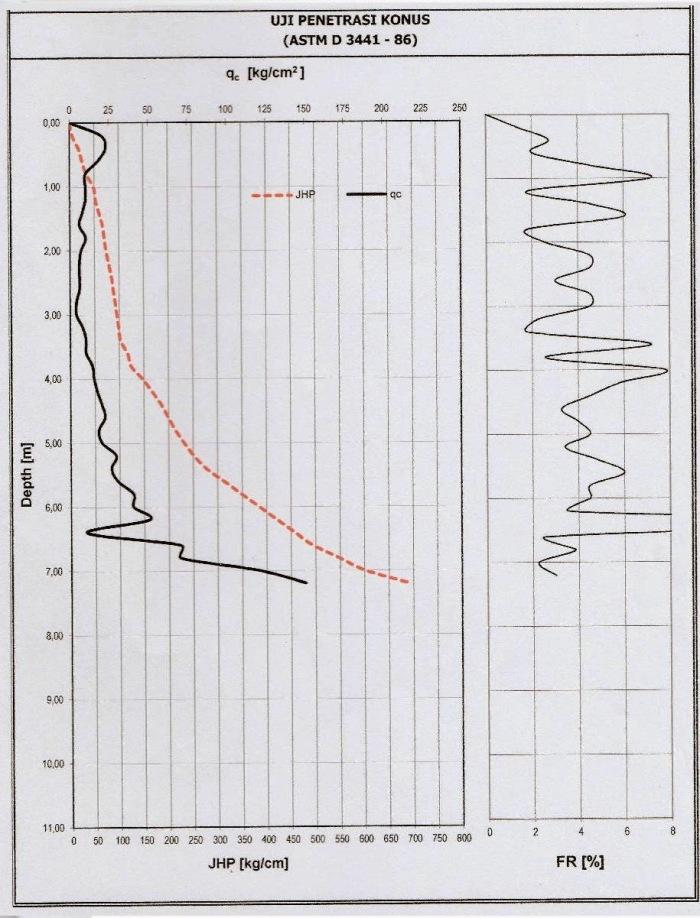 grafik-sondir4